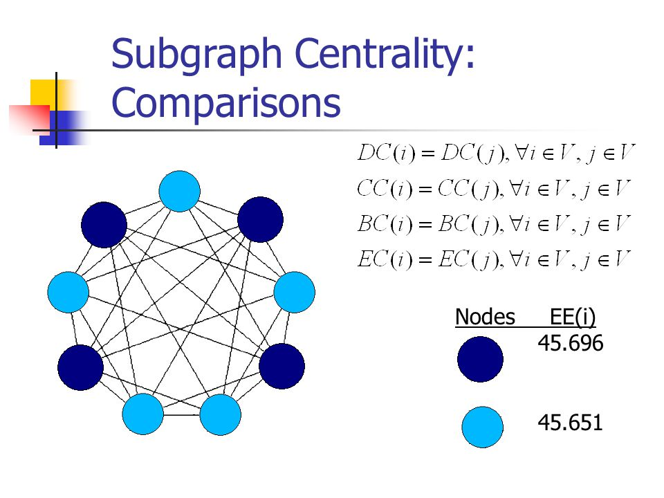 Subgraph Centrality: Comparisons Nodes EE(i) 45.696 45.651
