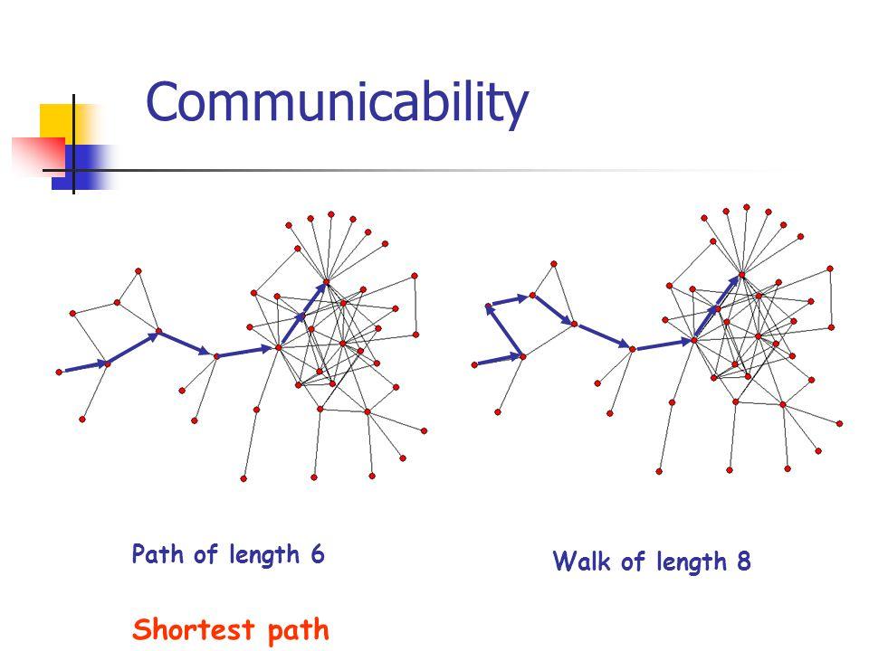 Path of length 6 Walk of length 8 Shortest path Communicability