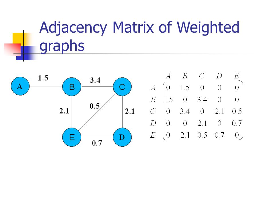 Adjacency Matrix of Weighted graphs