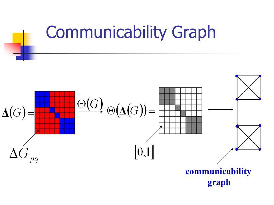 communicability graph Communicability Graph