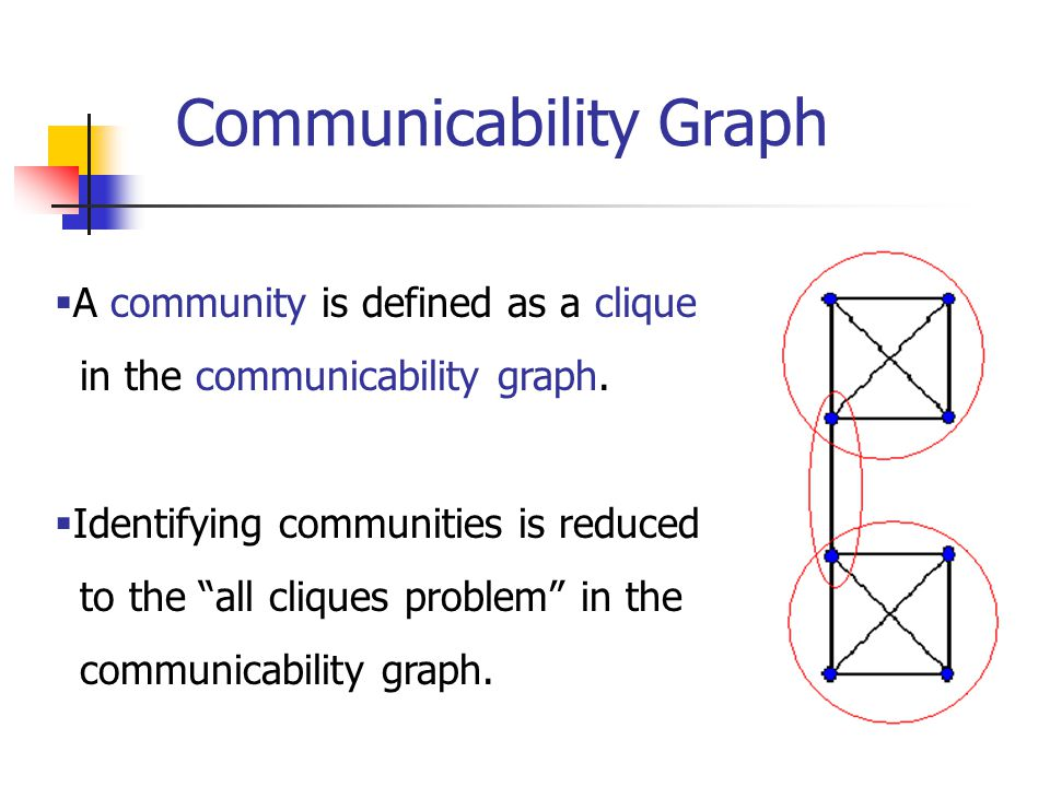  A community is defined as a clique in the communicability graph.