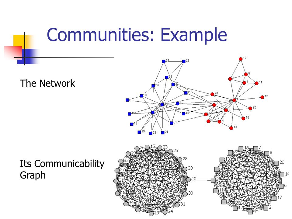 The Network Its Communicability Graph