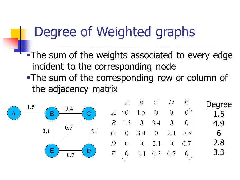 Degree of Weighted graphs  The sum of the weights associated to every edge incident to the corresponding node  The sum of the corresponding row or c