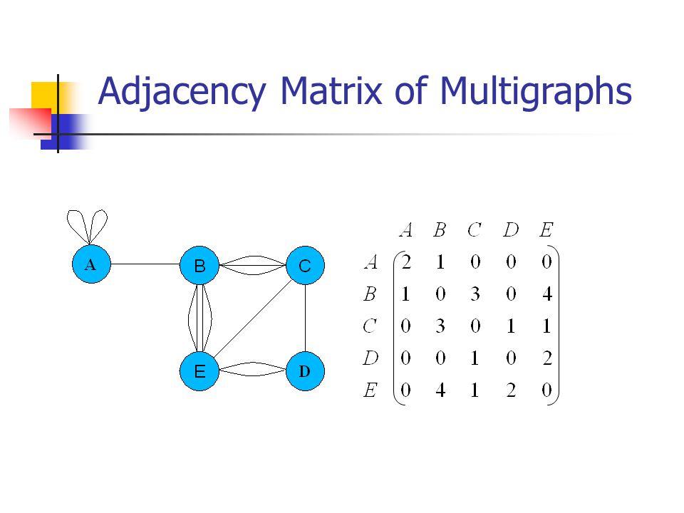 Adjacency Matrix of Multigraphs