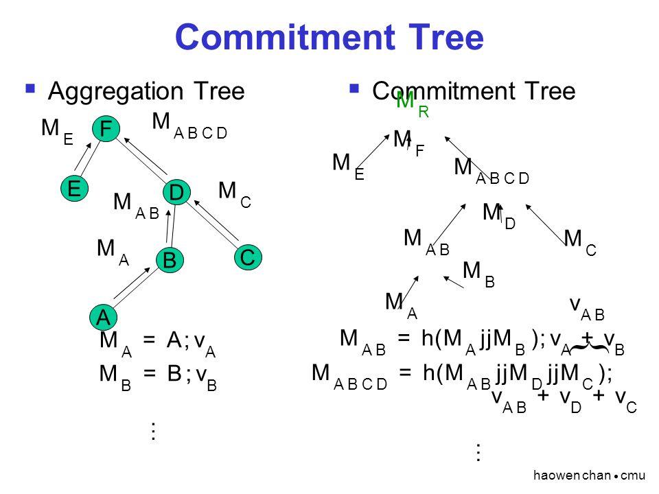 haowen chan  cmu Commitment Tree  Aggregation Tree  Commitment Tree F E D C B A M A M A M AB M B M AB M C M C … M AB = h ( M A jj M B ) ; v A + v B