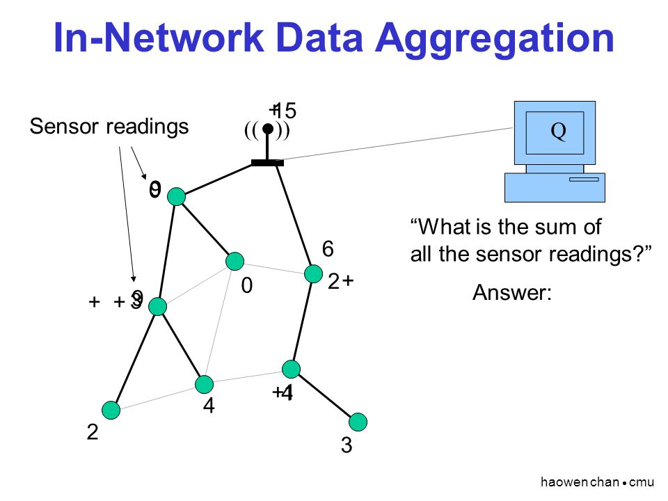 haowen chan  cmu In-Network Data Aggregation (( )) Q What is the sum of all the sensor readings 2 4 1 3 0 3 2 0 + 4 + 6 + 9 9 + 15 Answer: Sensor readings
