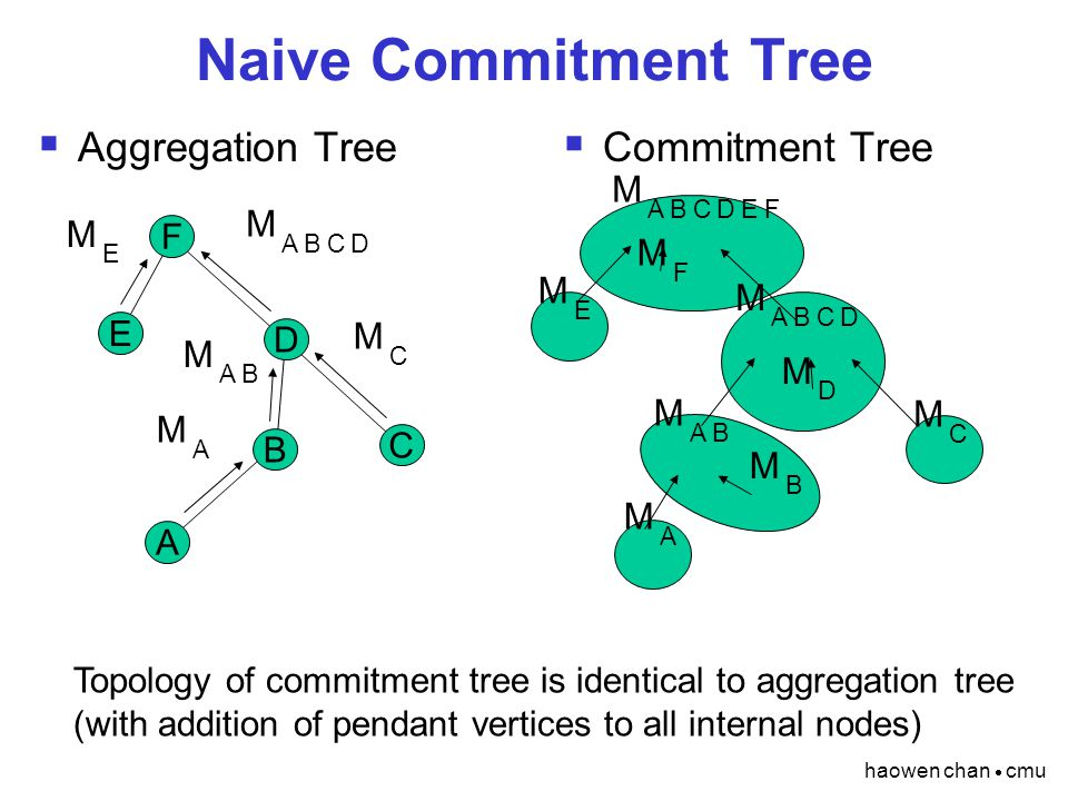 haowen chan  cmu Naive Commitment Tree  Aggregation Tree  Commitment Tree F E D C B A M A M A M AB M B M AB M C M C M D M ABCD M ABCD M E M E M F M ABCDEF Topology of commitment tree is identical to aggregation tree (with addition of pendant vertices to all internal nodes)