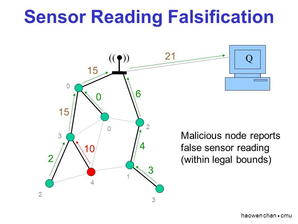 haowen chan  cmu Sensor Reading Falsification (( )) Q 2 4 1 3 0 3 2 0 4 6 15 21 3 0 10 2 Malicious node reports false sensor reading (within legal bo