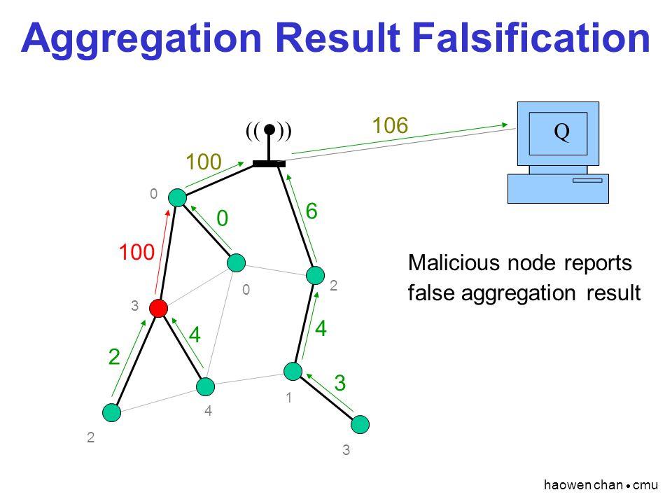 haowen chan  cmu Aggregation Result Falsification (( )) Q 2 4 1 3 0 3 2 0 4 6 100 106 3 0 4 2 Malicious node reports false aggregation result