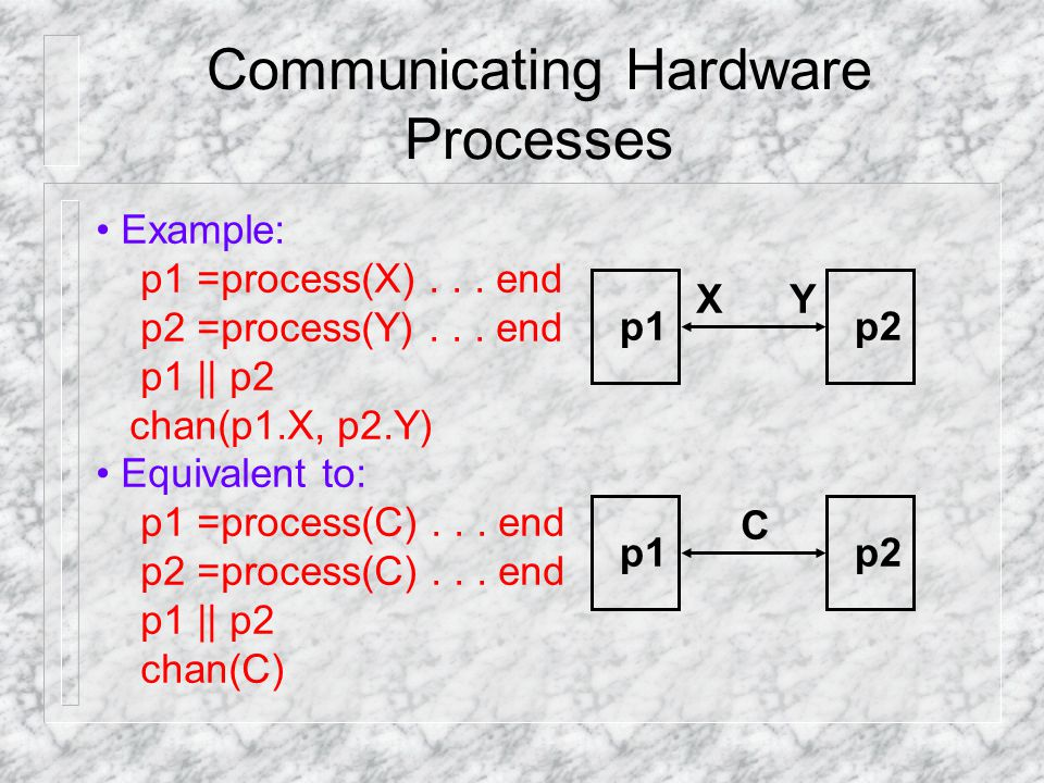 Communicating Hardware Processes Example: p1 =process(X)...