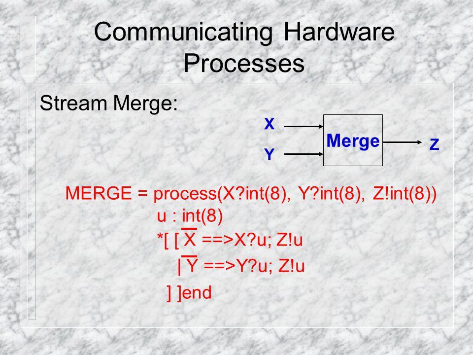 Communicating Hardware Processes Stream Merge: MERGE = process(X?int(8), Y?int(8), Z!int(8)) u : int(8) *[ [ X ==>X?u; Z!u | Y ==>Y?u; Z!u ] ]end Merg