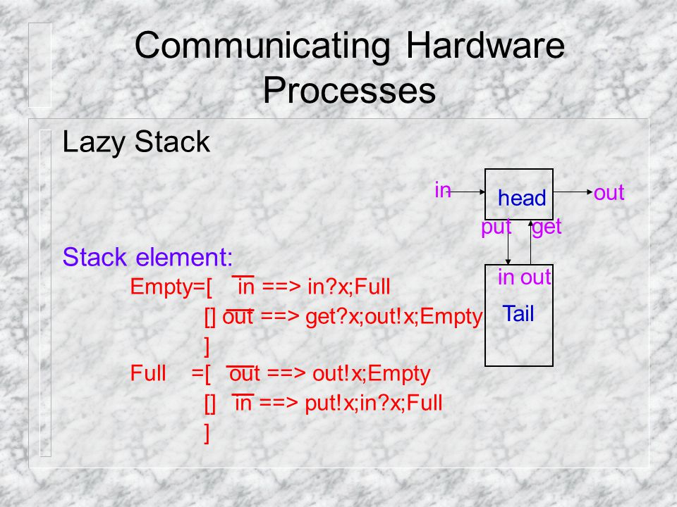 Communicating Hardware Processes Lazy Stack Stack element: Empty=[ in ==> in x;Full [] out ==> get x;out!x;Empty ] Full =[ out ==> out!x;Empty [] in ==> put!x;in x;Full ] head Tail in out putget in out