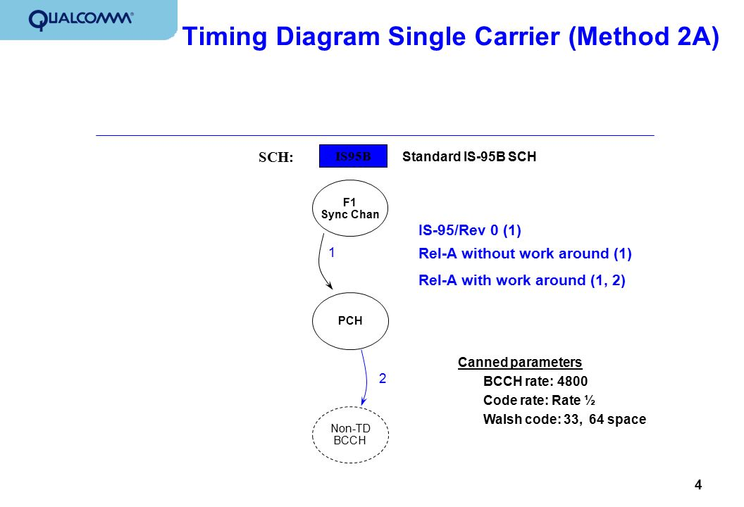 4 Timing Diagram Single Carrier (Method 2A) IS95B SCH: F1 Sync Chan PCH Non-TD BCCH Rel-A with work around (1, 2) 1 2 Standard IS-95B SCH Rel-A withou