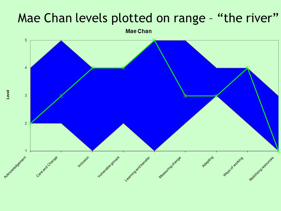 Mae Chan 1 2 3 4 5 Acknowledgement Care and Change Inclusion Vulnerable groups Learning and transfer Measuring change Adapting Ways of working Mobilising resources Level Mae Chan levels plotted on range – the river