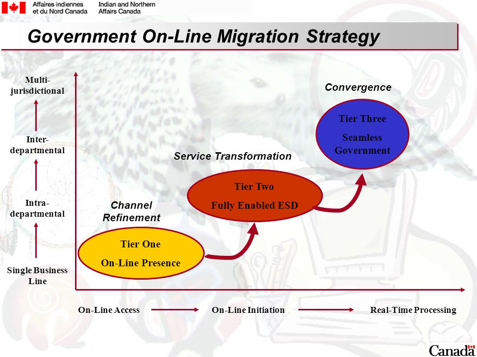 3 Single Business Line Tier One On-Line Presence Tier Three Seamless Government Tier Two Fully Enabled ESD Multi- jurisdictional Inter- departmental Intra- departmental On-Line AccessOn-Line InitiationReal-Time Processing Convergence Service Transformation Channel Refinement Government On-Line Migration Strategy