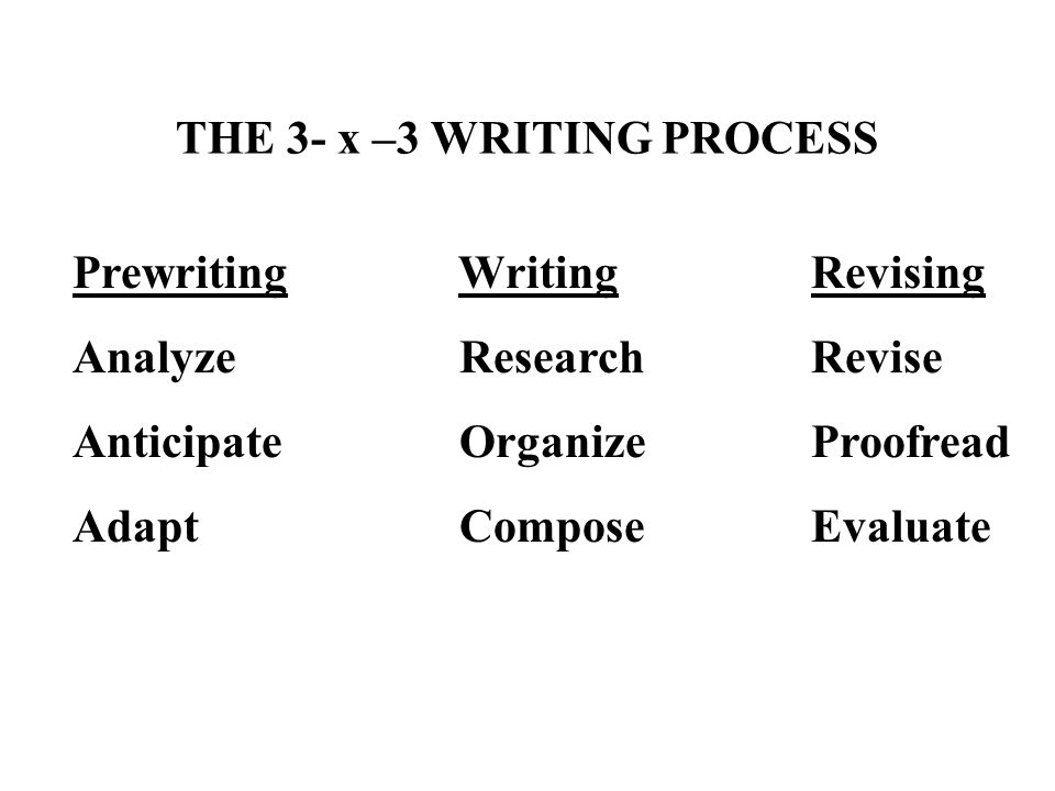 THE 3- x –3 WRITING PROCESS Prewriting WritingRevising Analyze ResearchRevise Anticipate Organize Proofread Adapt ComposeEvaluate
