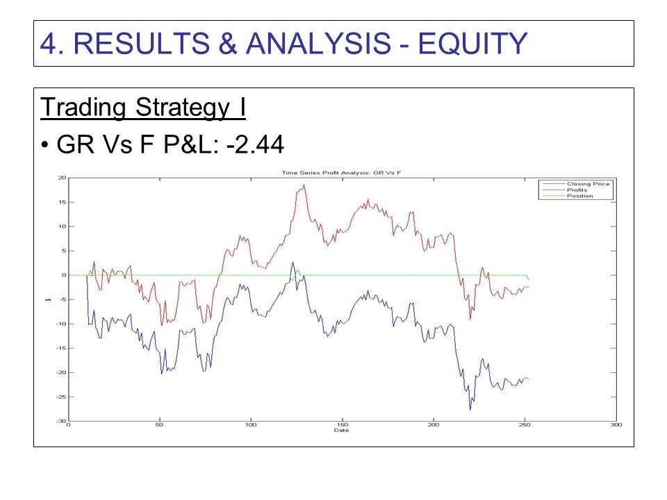 4. RESULTS & ANALYSIS - EQUITY Trading Strategy I GR Vs F P&L: -2.44