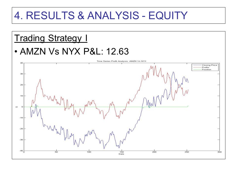 4. RESULTS & ANALYSIS - EQUITY Trading Strategy I AMZN Vs NYX P&L: 12.63