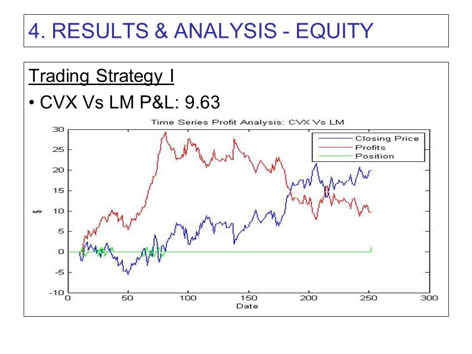 4. RESULTS & ANALYSIS - EQUITY Trading Strategy I CVX Vs LM P&L: 9.63
