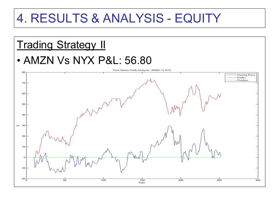 4. RESULTS & ANALYSIS - EQUITY Trading Strategy II AMZN Vs NYX P&L: 56.80