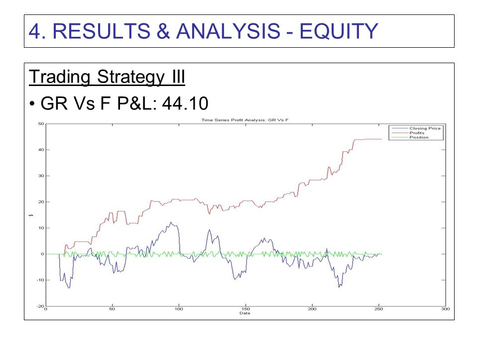4. RESULTS & ANALYSIS - EQUITY Trading Strategy III GR Vs F P&L: 44.10