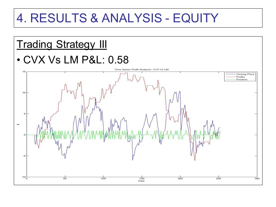 4. RESULTS & ANALYSIS - EQUITY Trading Strategy III CVX Vs LM P&L: 0.58