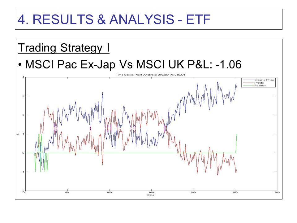 4. RESULTS & ANALYSIS - ETF Trading Strategy I MSCI Pac Ex-Jap Vs MSCI UK P&L: -1.06