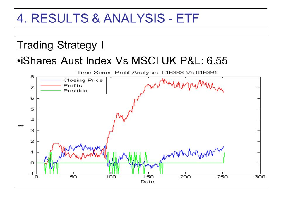 4. RESULTS & ANALYSIS - ETF Trading Strategy I iShares Aust Index Vs MSCI UK P&L: 6.55