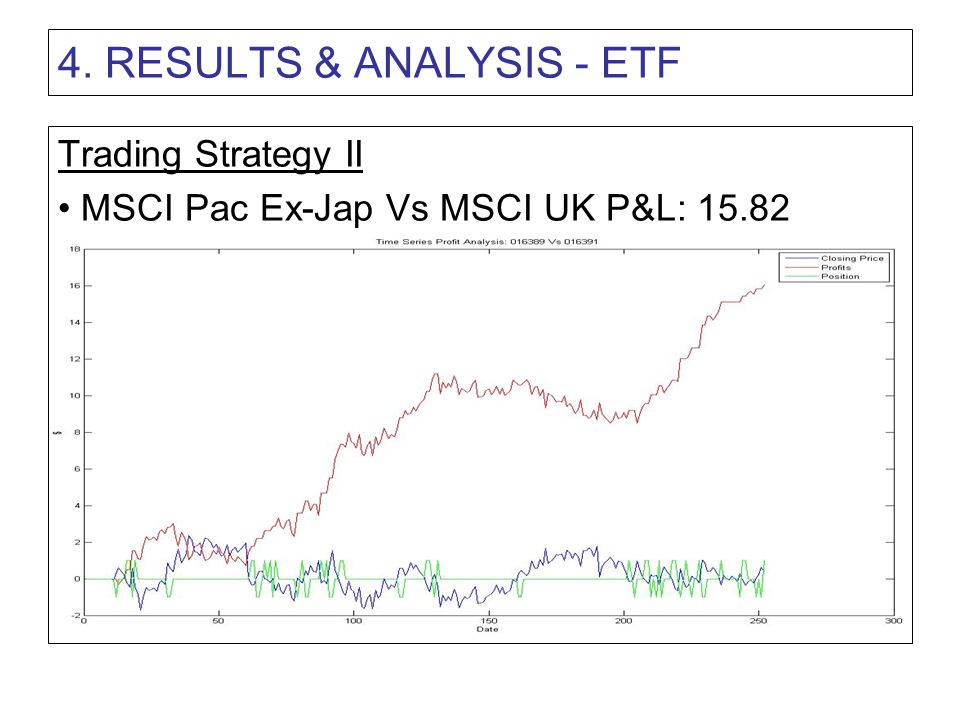 4. RESULTS & ANALYSIS - ETF Trading Strategy II MSCI Pac Ex-Jap Vs MSCI UK P&L: 15.82