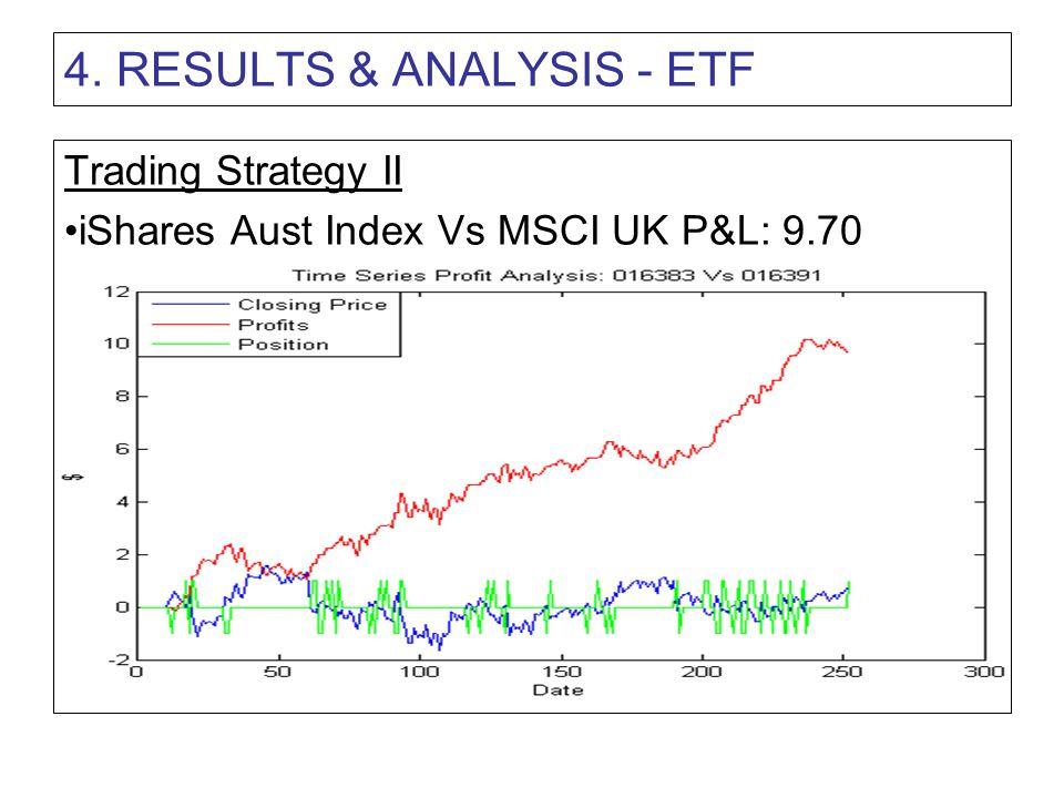 4. RESULTS & ANALYSIS - ETF Trading Strategy II iShares Aust Index Vs MSCI UK P&L: 9.70