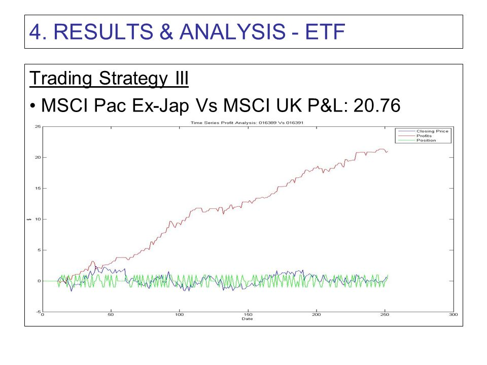 4. RESULTS & ANALYSIS - ETF Trading Strategy III MSCI Pac Ex-Jap Vs MSCI UK P&L: 20.76