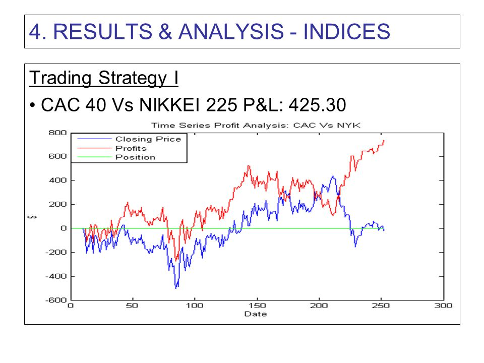 4. RESULTS & ANALYSIS - INDICES Trading Strategy I CAC 40 Vs NIKKEI 225 P&L: 425.30