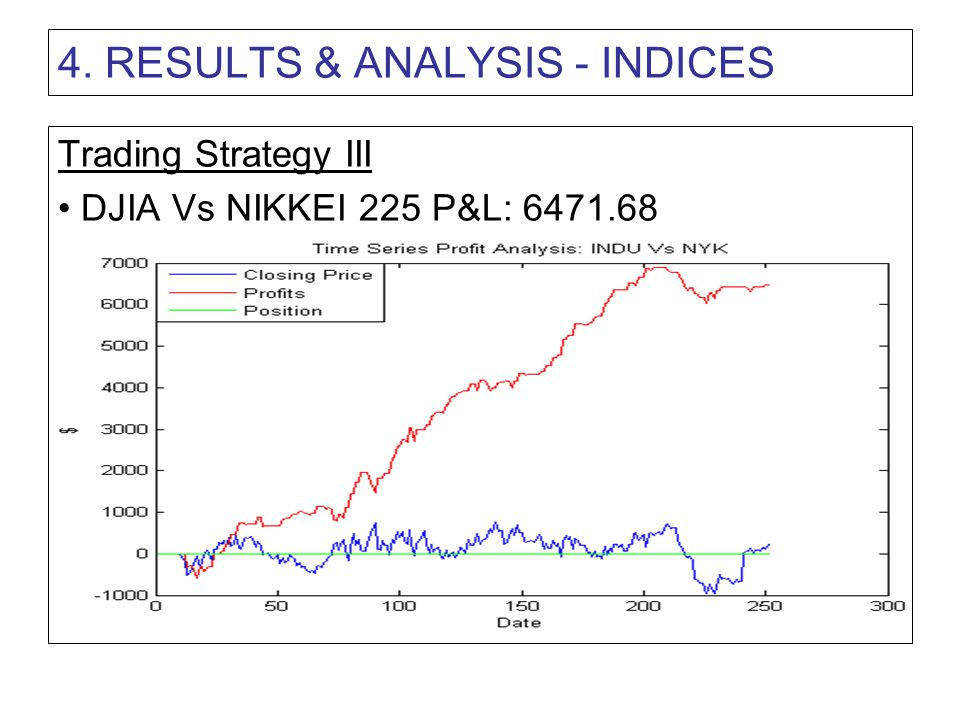 4. RESULTS & ANALYSIS - INDICES Trading Strategy III DJIA Vs NIKKEI 225 P&L: 6471.68