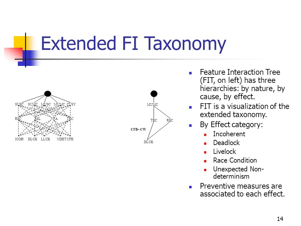 14 Extended FI Taxonomy Feature Interaction Tree (FIT, on left) has three hierarchies: by nature, by cause, by effect.