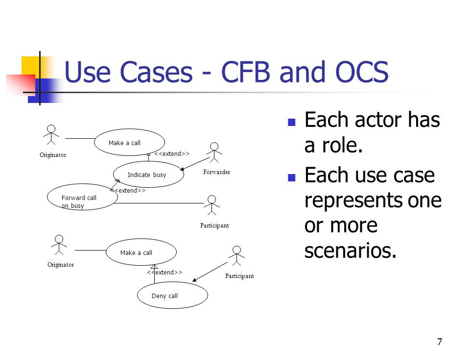 7 Originator Make a call Participant Deny call Originator Make a call Participant Forward call on busy Forwarder Indicate busy > Use Cases - CFB and OCS Each actor has a role.