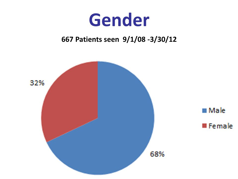 Gender 667 Patients seen 9/1/08 -3/30/12