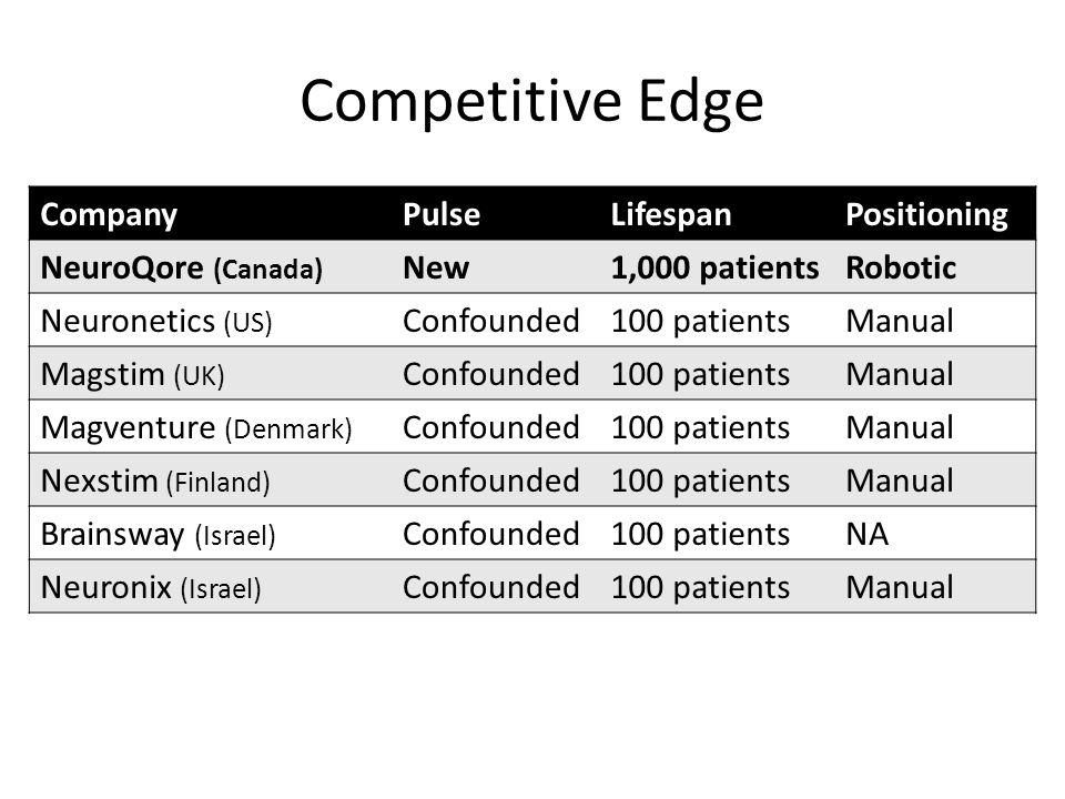 Competitive Edge CompanyPulseLifespanPositioning NeuroQore (Canada) New1,000 patientsRobotic Neuronetics (US) Confounded100 patientsManual Magstim (UK) Confounded100 patientsManual Magventure (Denmark) Confounded100 patientsManual Nexstim (Finland) Confounded100 patientsManual Brainsway (Israel) Confounded100 patientsNA Neuronix (Israel) Confounded100 patientsManual