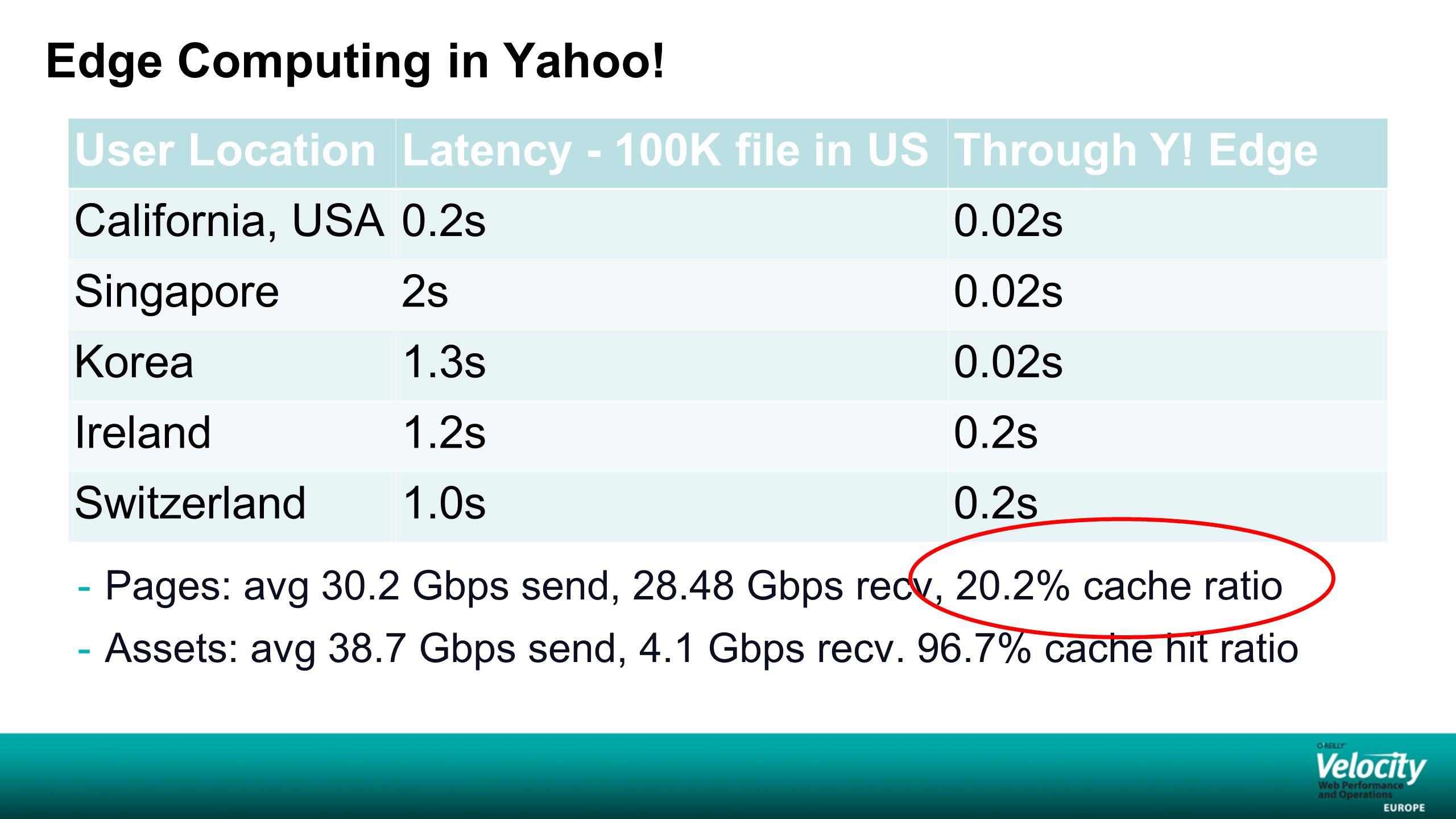 Edge Computing in Yahoo.
