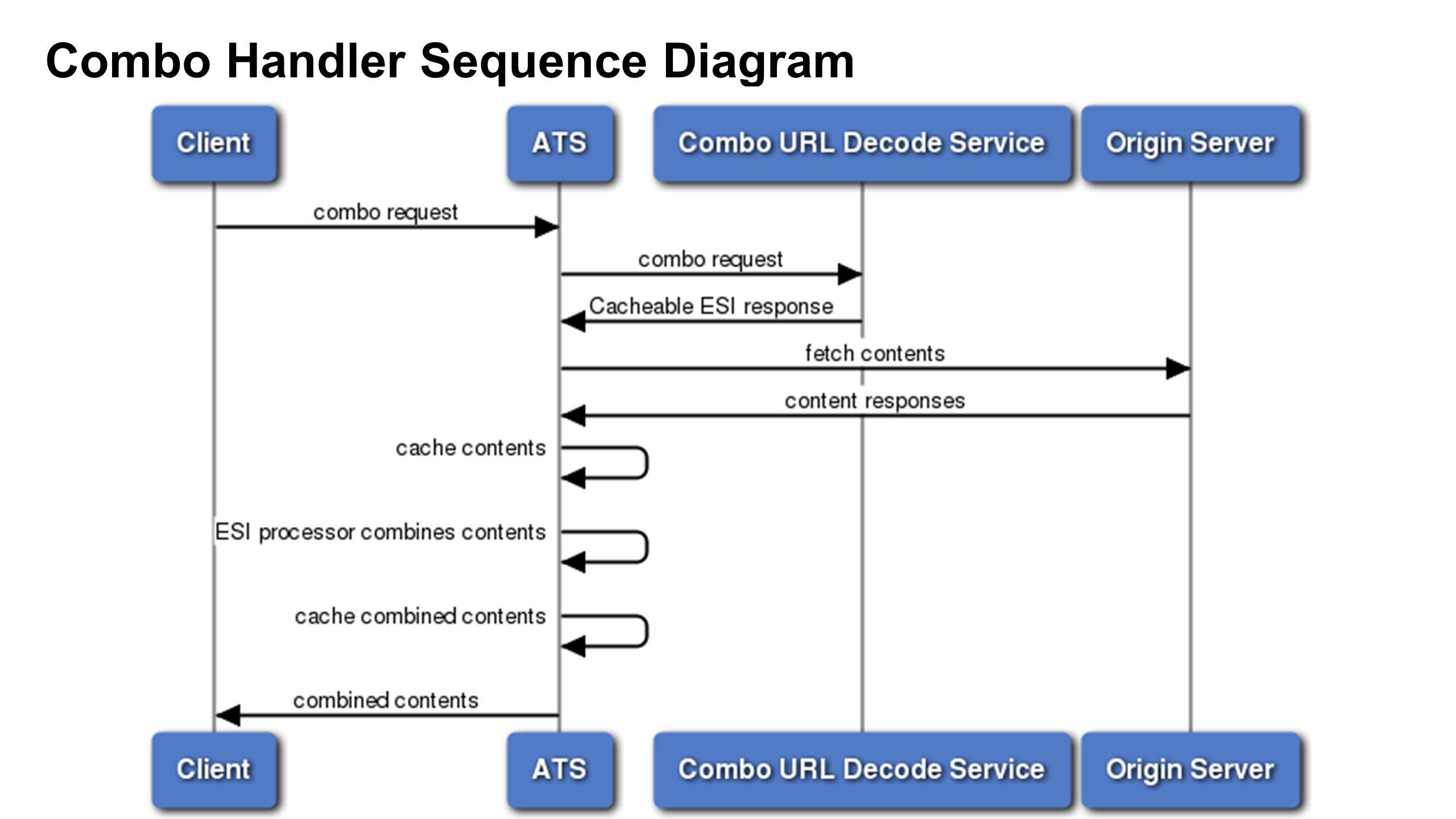 Combo Handler Sequence Diagram