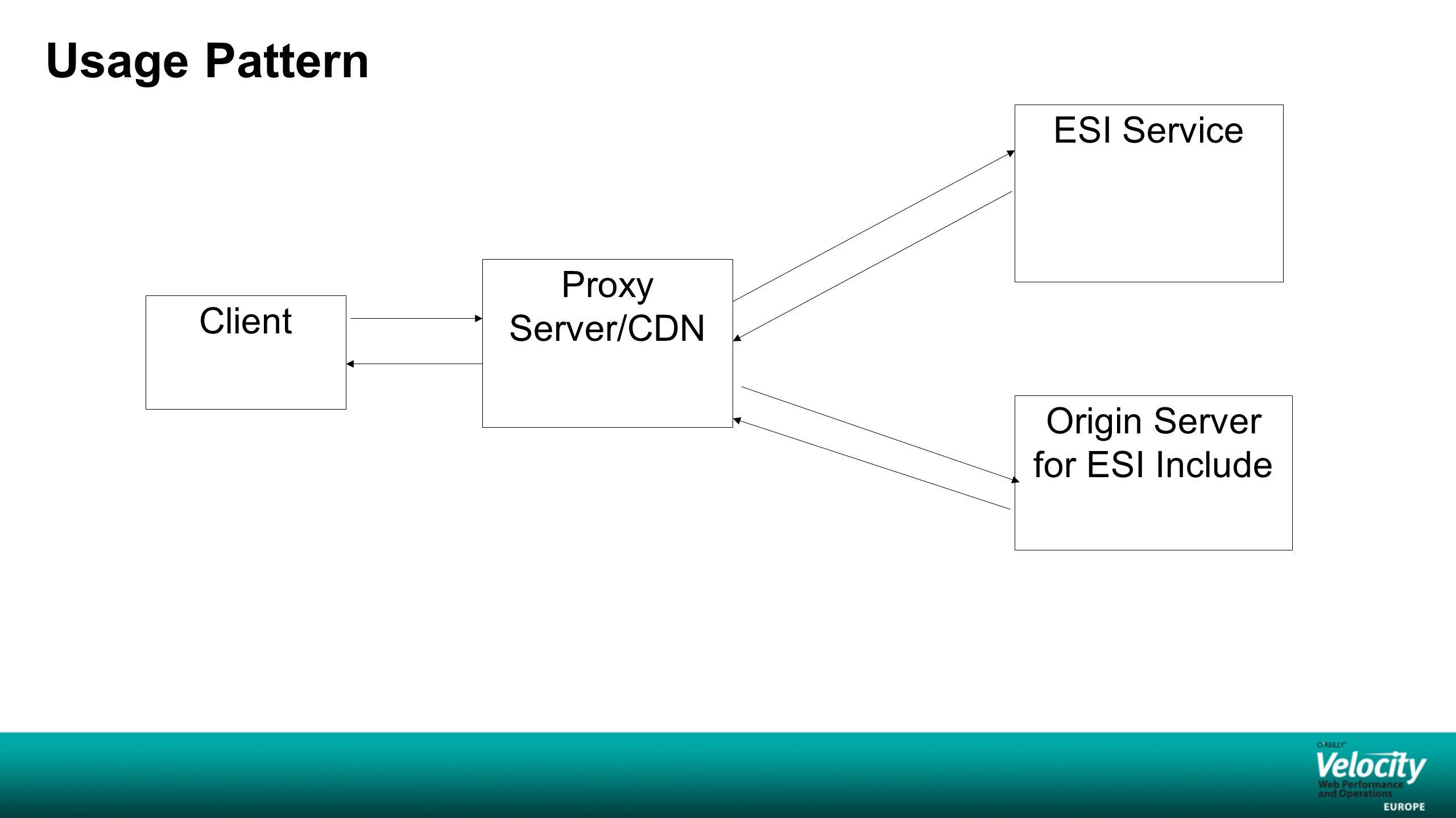 Usage Pattern Client Proxy Server/CDN ESI Service Origin Server for ESI Include