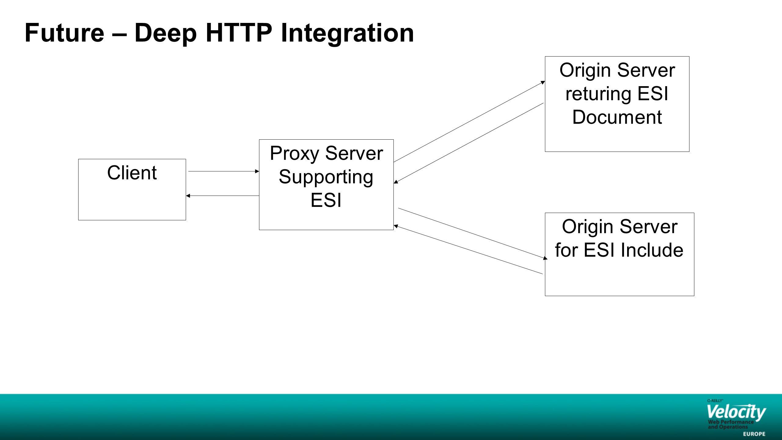 Future – Deep HTTP Integration Client Proxy Server Supporting ESI Origin Server returing ESI Document Origin Server for ESI Include