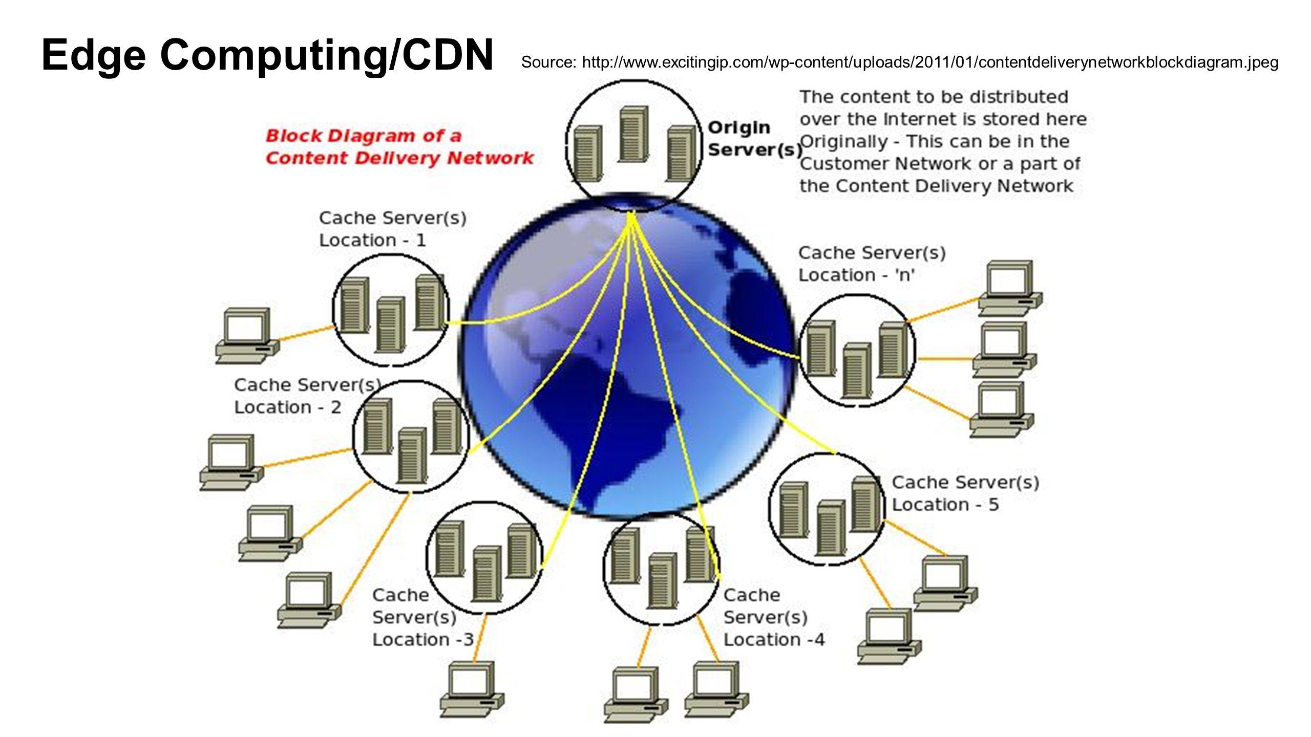 CDN in Yahoo.