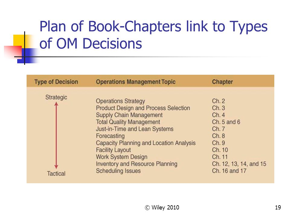 © Wiley 201019 Plan of Book-Chapters link to Types of OM Decisions