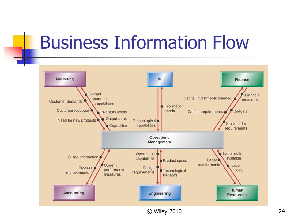 © Wiley 201024 Business Information Flow