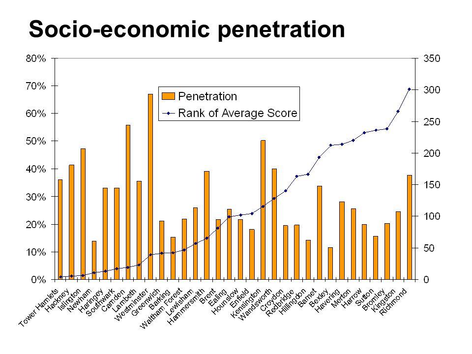 Socio-economic penetration