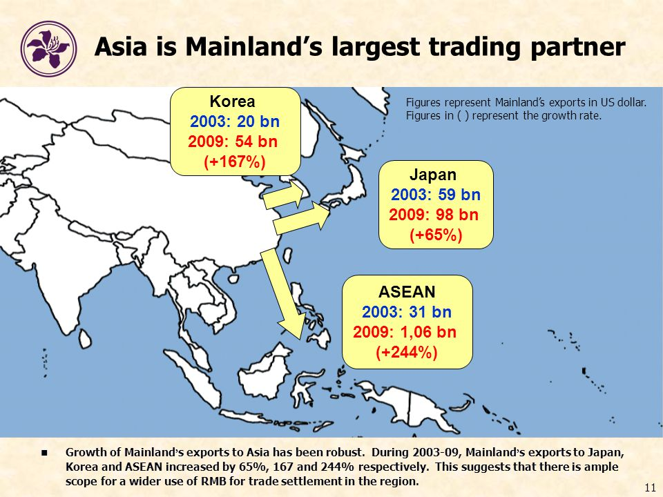11 Growth of Mainland ' s exports to Asia has been robust.