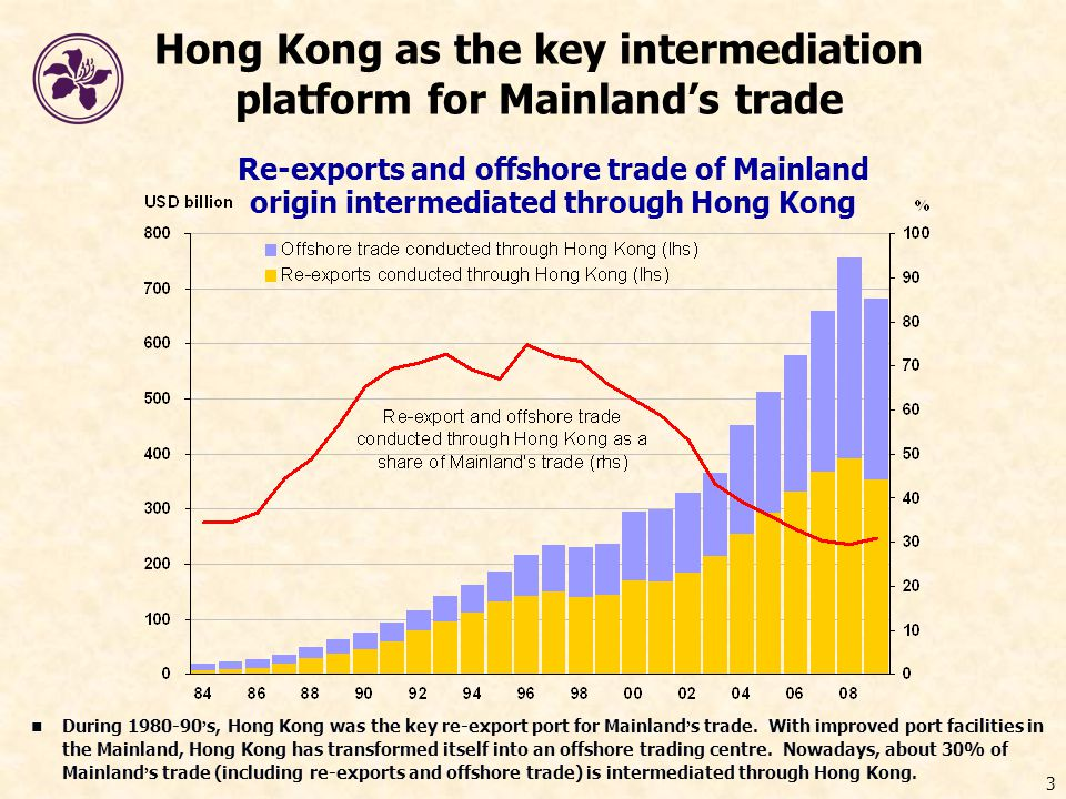 3 Hong Kong as the key intermediation platform for Mainland's trade Re-exports and offshore trade of Mainland origin intermediated through Hong Kong During 1980-90 ' s, Hong Kong was the key re-export port for Mainland ' s trade.