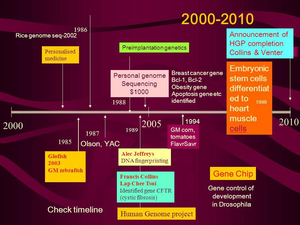 2000-2010 2000 2005 2010 Glofish 2003 GM zebrafish 1985 Olson, YAC 1987 1988 Preimplantation genetics Alec Jeffreys DNA fingerprinting 1989 Francis Co