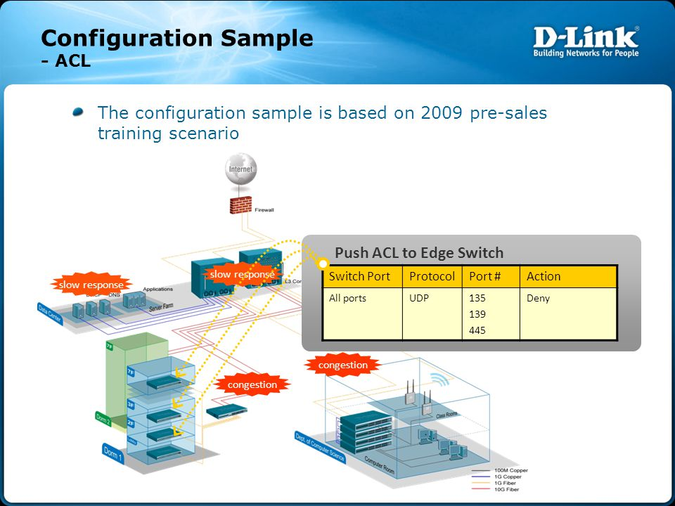 Configuration Sample - ACL The configuration sample is based on 2009 pre-sales training scenario congestion slow response Switch PortProtocolPort #Act