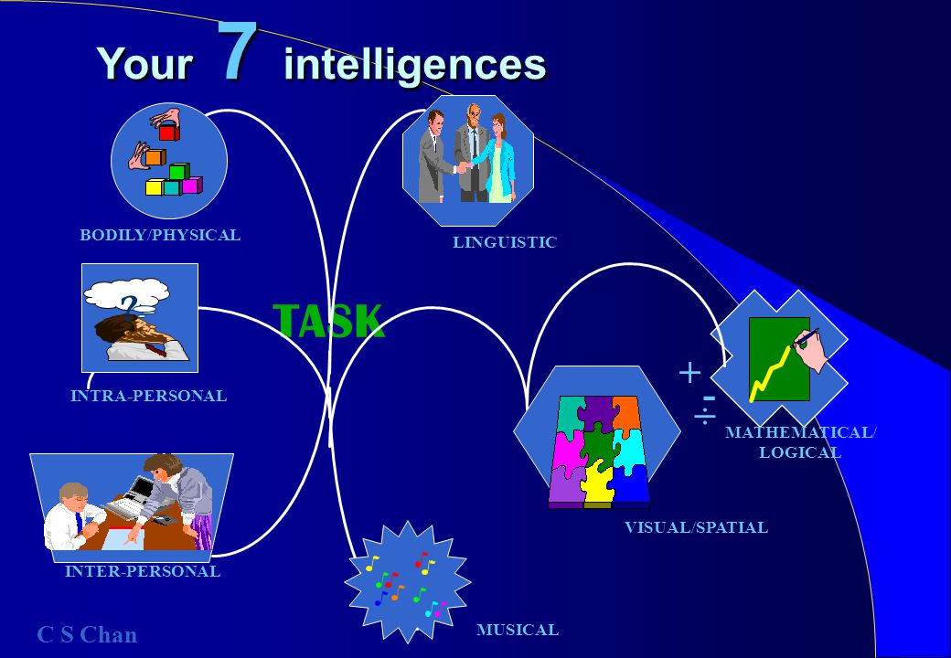 TASK Your 7 intelligences .